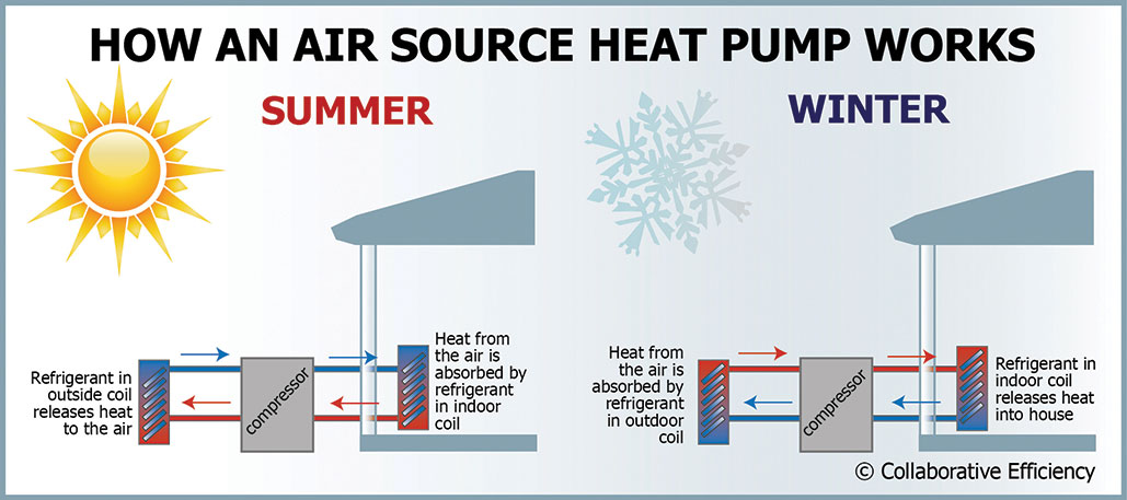 Infographic on how a air source heat pump works