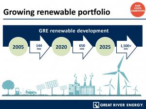 infographic of renewable energy growth